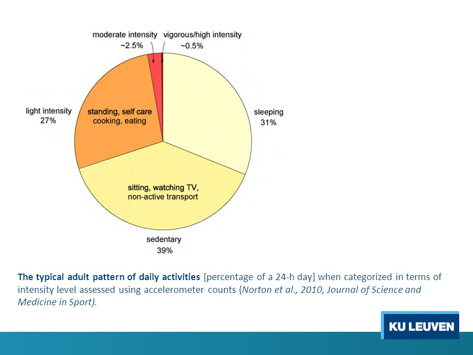The typical adult pattern of daily activities [percentage of a 24-h day] when categorized in terms of intensity level assessed using accelerometer counts (Norton et al., 2010, Journal of Science and Medicine in Sport).